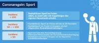 Neue Corona Sport Verordnung